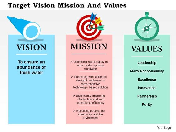mission vision values geico Mission: geico's seven operating principles help create a workplace in  at a  glance career opportunities values/culture students/grads it professionals.