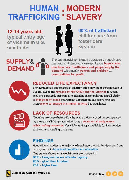 Human Trafficking = Modern Slavery