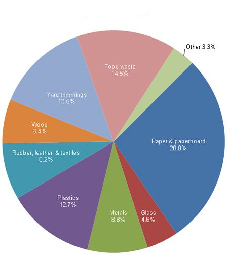 Organics In CaliforniaS Overall Disposal Wastestream  Pie