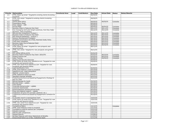 Serag Alareeny (alareeny) on Pinterest - marketing action plan template