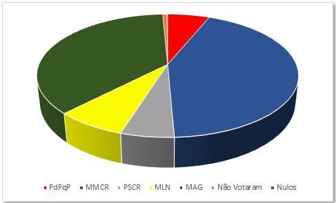 Eleições Freguesiais - Rescaldo