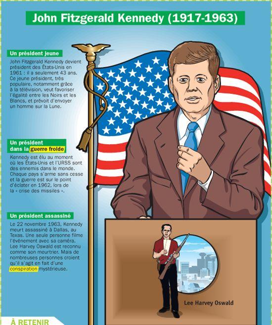 Fiche exposés : John Fitzgerald Kennedy