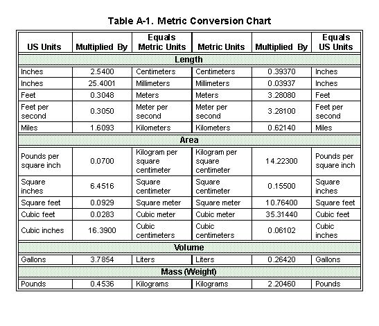 Metric system chart google search mcat physics - Table of converting measurements ...