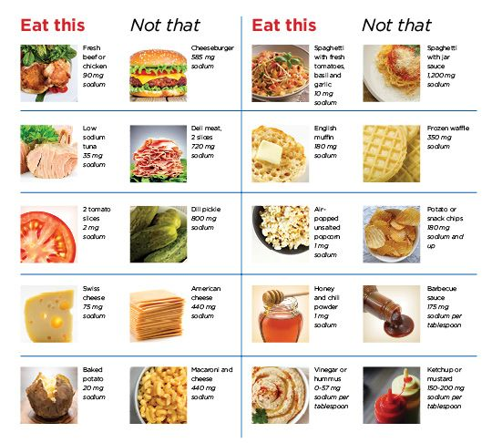 Eat This Not That When You Have Congestive Heart Failure Norton Healthcare Louisville Ky Heart Healthy Diet Recipes Heart Healthy Eating Heart Failure