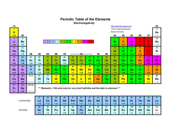 Printable periodic table of the elements for P table of element