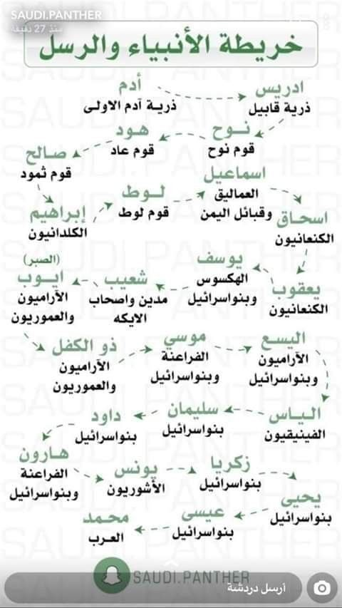 Prophets In The Arab Peninsula Quran Talks About The Prophets In Arab Land Because They Were Familiar W Quran Quotes Love Islamic Quotes Quran Islamic Phrases