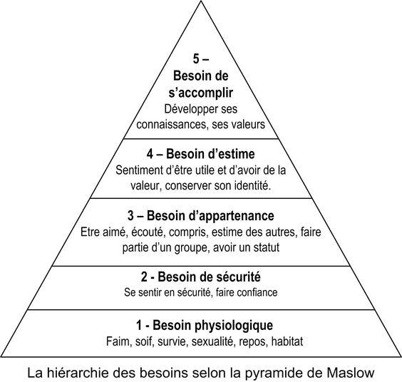 """Résultat de recherche d'images pour """"pyramide des besoins 3d"""""""
