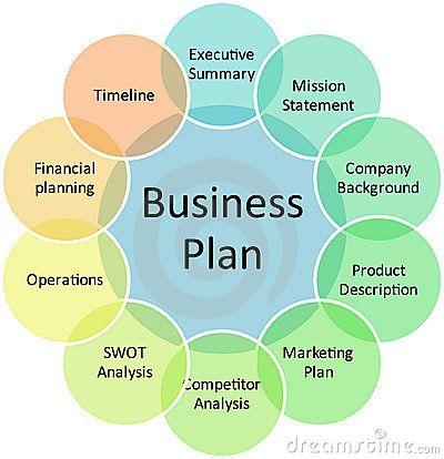 Communications business plan