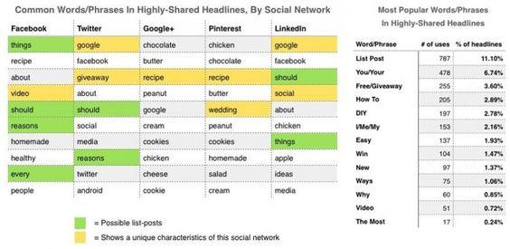 Studie seziert eine Million Headlines: Darauf springen Nutzer am häufigsten an
