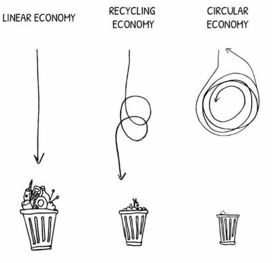 Great drawing about waste, recycling and the circular economy