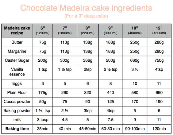 Chocolate Madeira Cake Chart A Really Great Madeira