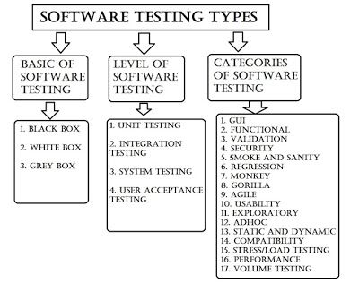 Best  Software Testing Ideas On   Software Project