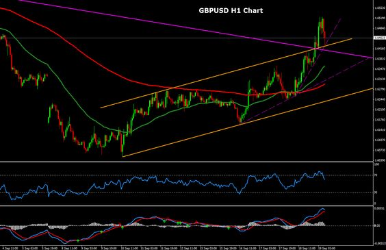 Read our Forex Technical Analysis for GBPUSD with all critical levels and trading targets for September 19, 2014. http://forexsignalsmarket.blogspot.gr/2014/09/forex-technical-analysis-gbpusd-for-september-19.html