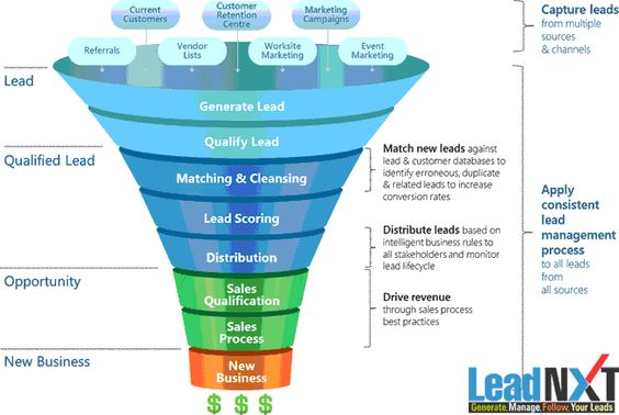 #Leads are important & primary material required for successful execution of business. Sometimes leads can be called as a raw material and when leads are converted into sales they become #information. LeadNXT provides such a very efficient #Lead_Management_System