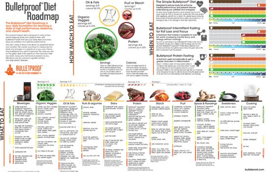 The Complete Illustrated One Page Bulletproof® Diet | The Bulletproof Executive