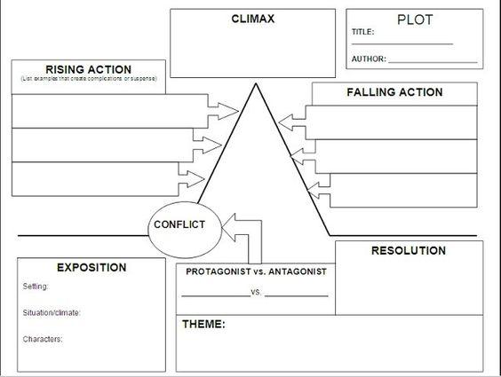 1000  ideas about Plot Diagram on Pinterest | Teaching plot, Plot ...