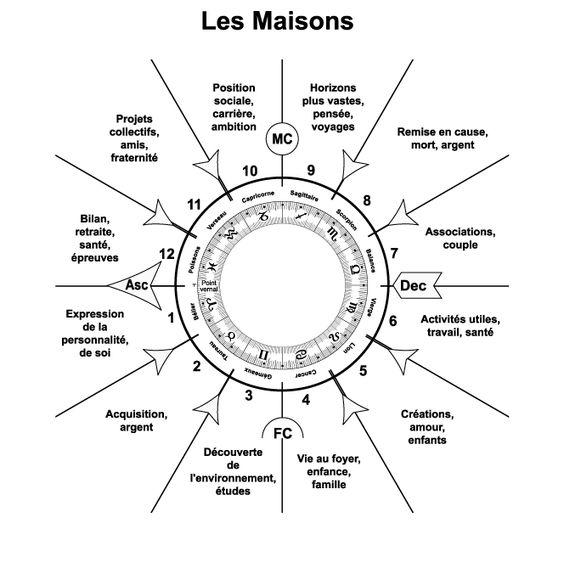 Pour tester vos connaissances en #astrologie