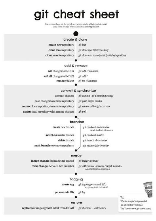 Git Cheatsheet Computerscience In 2020 Git Programming Code Coding