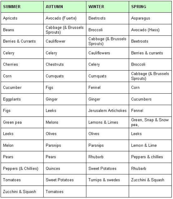 Paleo Ketogenic Diet Food List