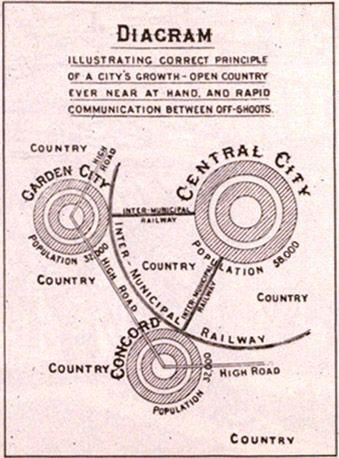 Lorategi-hiriaren diagrama 1902 - Urban planning - Wikipedia, the free encyclopedia