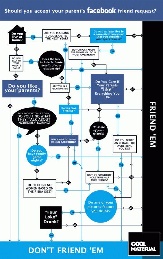 Guía practica para controlar las solicitudes de familiares en Facebook.