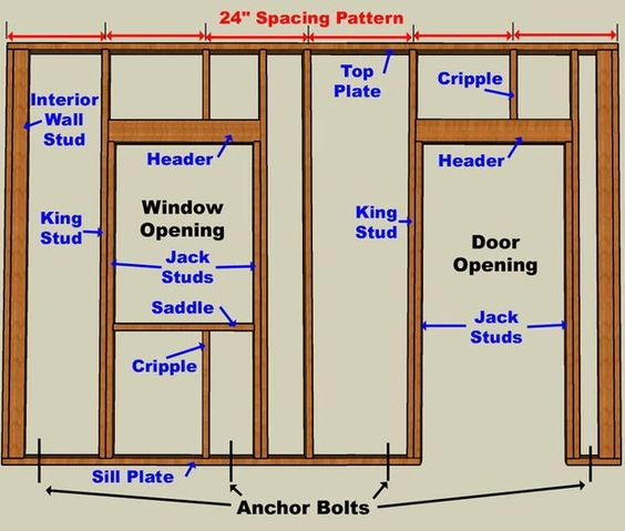 How to build a garage from the ground up pinterest the for Home building basics