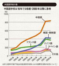 """""""語学求人""""の3割近くが中国語。語学学校も急増 英語と就職、出世、お金「どう有利、不利?」【外国語】:PRESIDENT Online - プレジデント"""