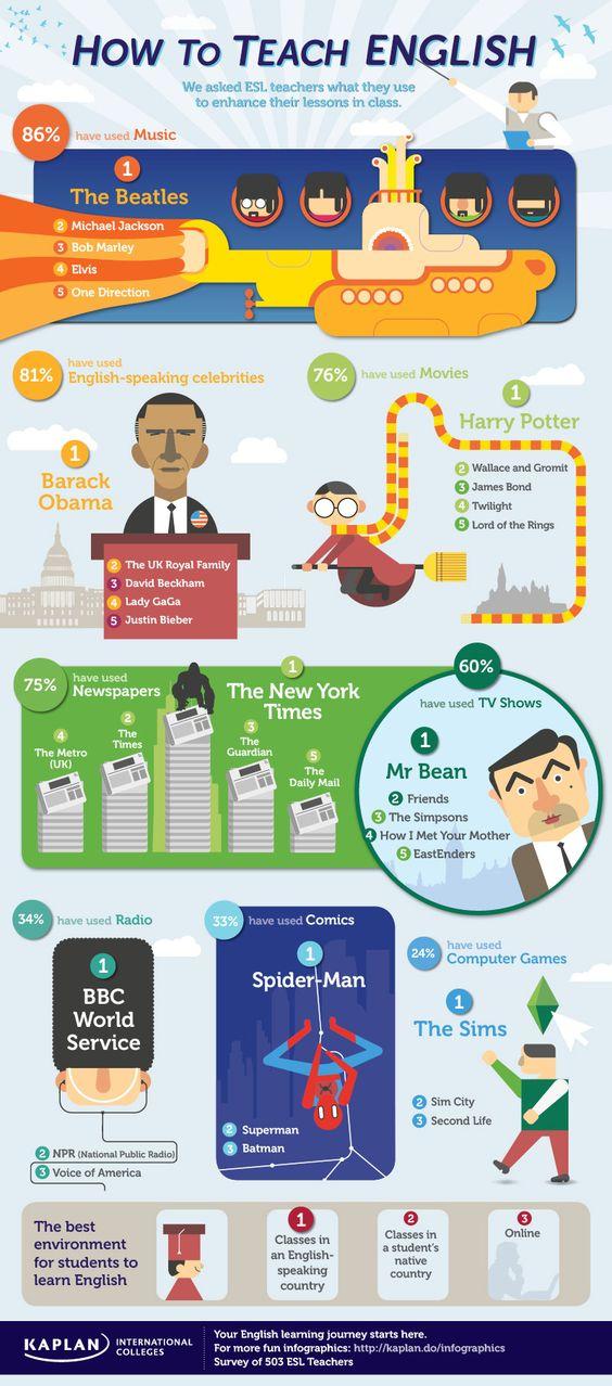 Cómo enseñar inglés #infografia #infographic #education