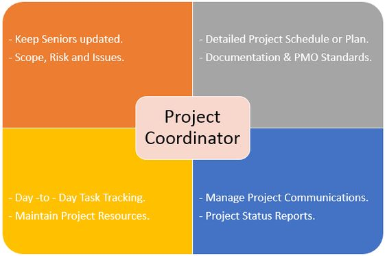 Project Coordinator  Roles, Responsibilities and Duties My work - project prioritization template