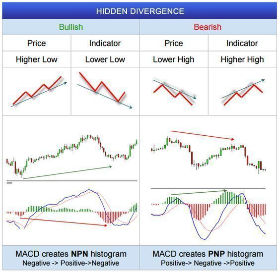 Fxwm Hidden Divergence In Forex Charts More On Trading