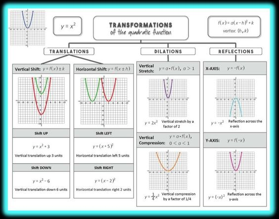 Transformations Of The Quadratic Function Graphic Organizer Students Love Having All Of The Transformations O Quadratic Functions Quadratics College Algebra