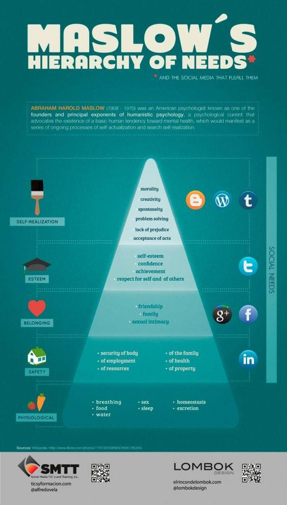 Pirámide de Maslow de las redes sociales