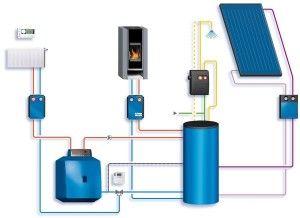 Пример комбинированной системы отопления