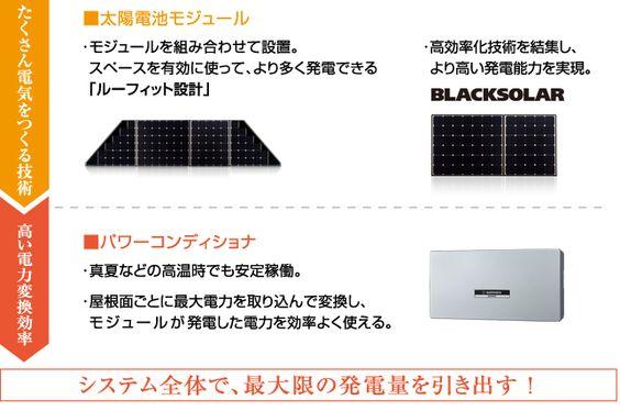 たくさん電気をつくる技術…■太陽電池モジュール  モジュールを組み合わせて設置。スペースを有効に使って、より多く発電できる「ルーフィット設計」/高効率化技術を結集し、より高い発電能力を実現。BLACKSOLAR    高い電力変換効率…■パワーコンディショナ  真夏などの高温時でも安定稼働。/屋根面ごとに最大電力を取り込んで変換し、モジュールが発電した電力を効率よく使える。 「たくさん電気をつくる技術」と「高い電力変換効率」の組み合わせにより、システム全体で、最大限の発電量を引き出す!