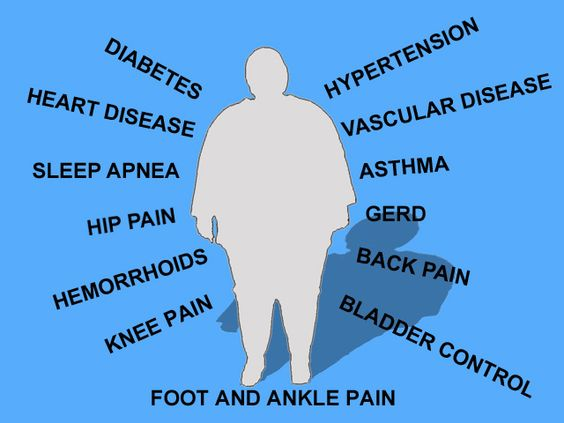 is illness and obesity related to Health-related quality of life (hrqol) integrates the effect of obesity (or any other condition) across physical, psychological, and social functioning although hrqol is a relatively young field of research, a number of studies have evaluated the overall impact of obesity on hrqol.
