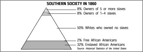 1860 Southern Society In 1860 1820 1860 Antebellum America Maps Charts Pinterest