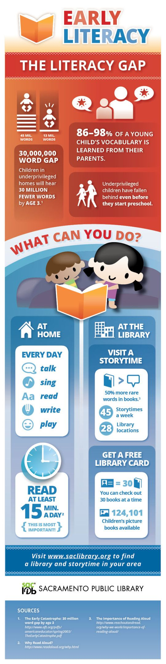 Early literacy - everything kids know about reading&writing before they learn to read&write