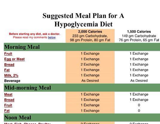 Hypoglycemia Meal Plan Hypoglycemia Diet Hypoglycemia How To Plan