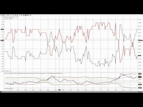 How To Trade Correlated Forex Pairs