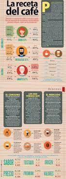 infografias de cafe - Buscar con Google
