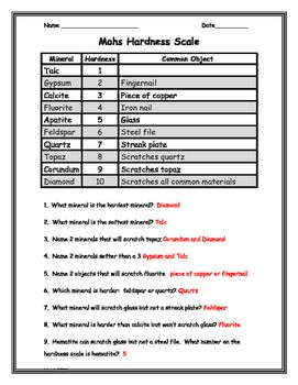 Printables Mohs Hardness Scale Worksheet mohs hardness scale worksheet davezan minerals on worksheets and minerals