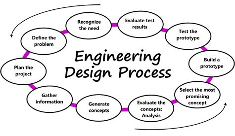 engineering design process steps google search science pinterest student the o 39 jays and. Black Bedroom Furniture Sets. Home Design Ideas