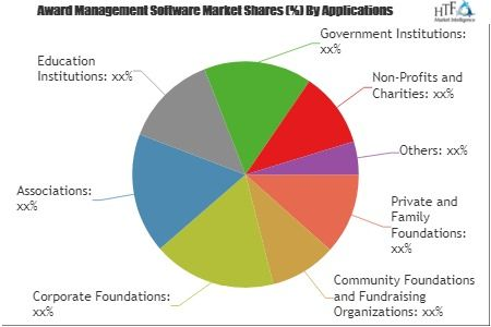 Award Management Software Market Size Status And Growth