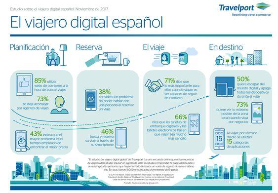 Infografía perfil del viajero digital español