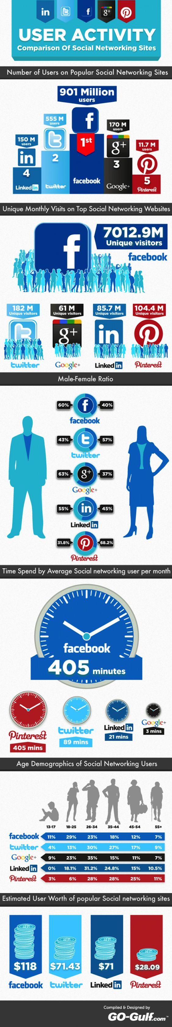 Comparación de la actividad de los usuarios en las redes sociales [Infografía]