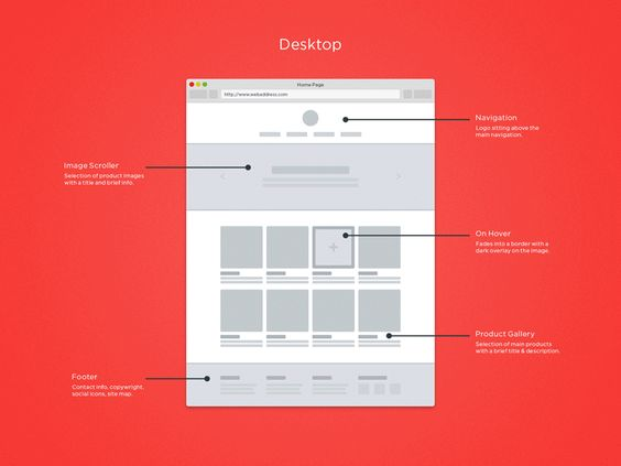 Responsive Wireframe Templates GIF | Search, Design and Chris d'elia
