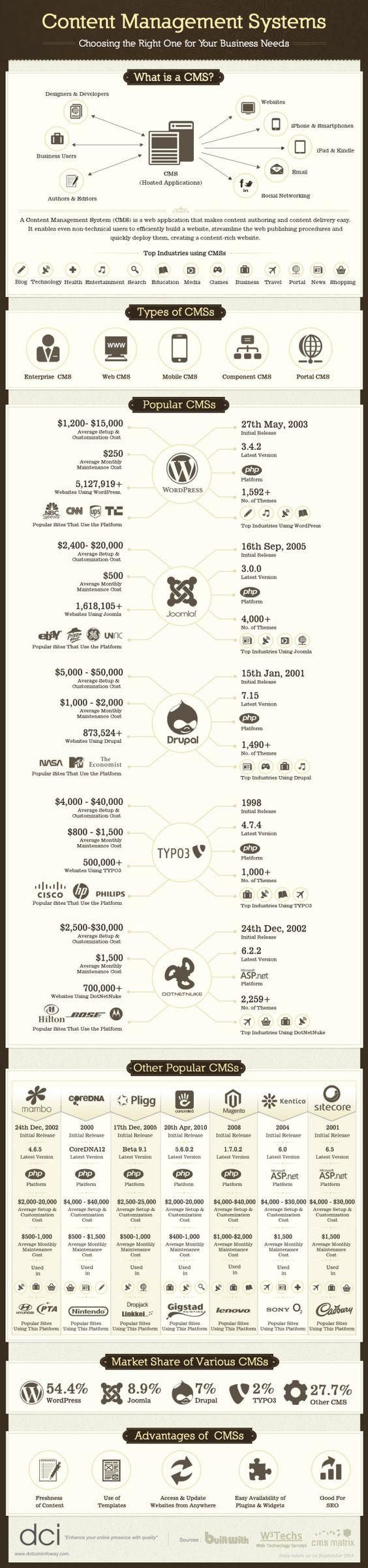 ¿Qué CMS escoger? – Infografía
