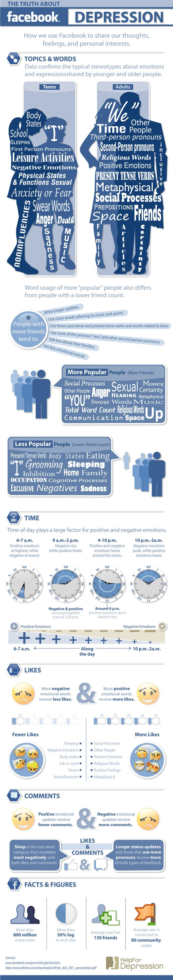 Positive Facebook Updates Get More Likes, Negative Get More Comments