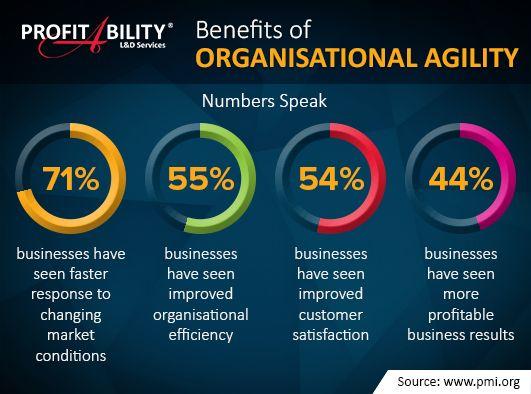 Benefits of organisational agility