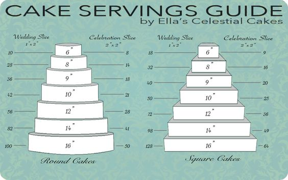 round wedding cake serving chart square cakes cake pricing and and then on 19328